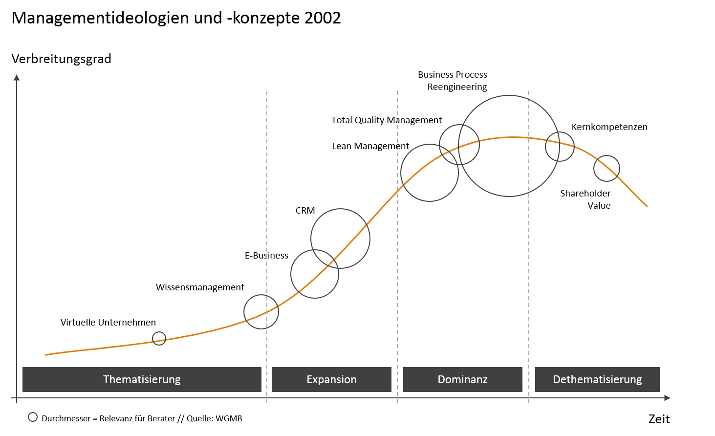 Lebenszyklus_2002