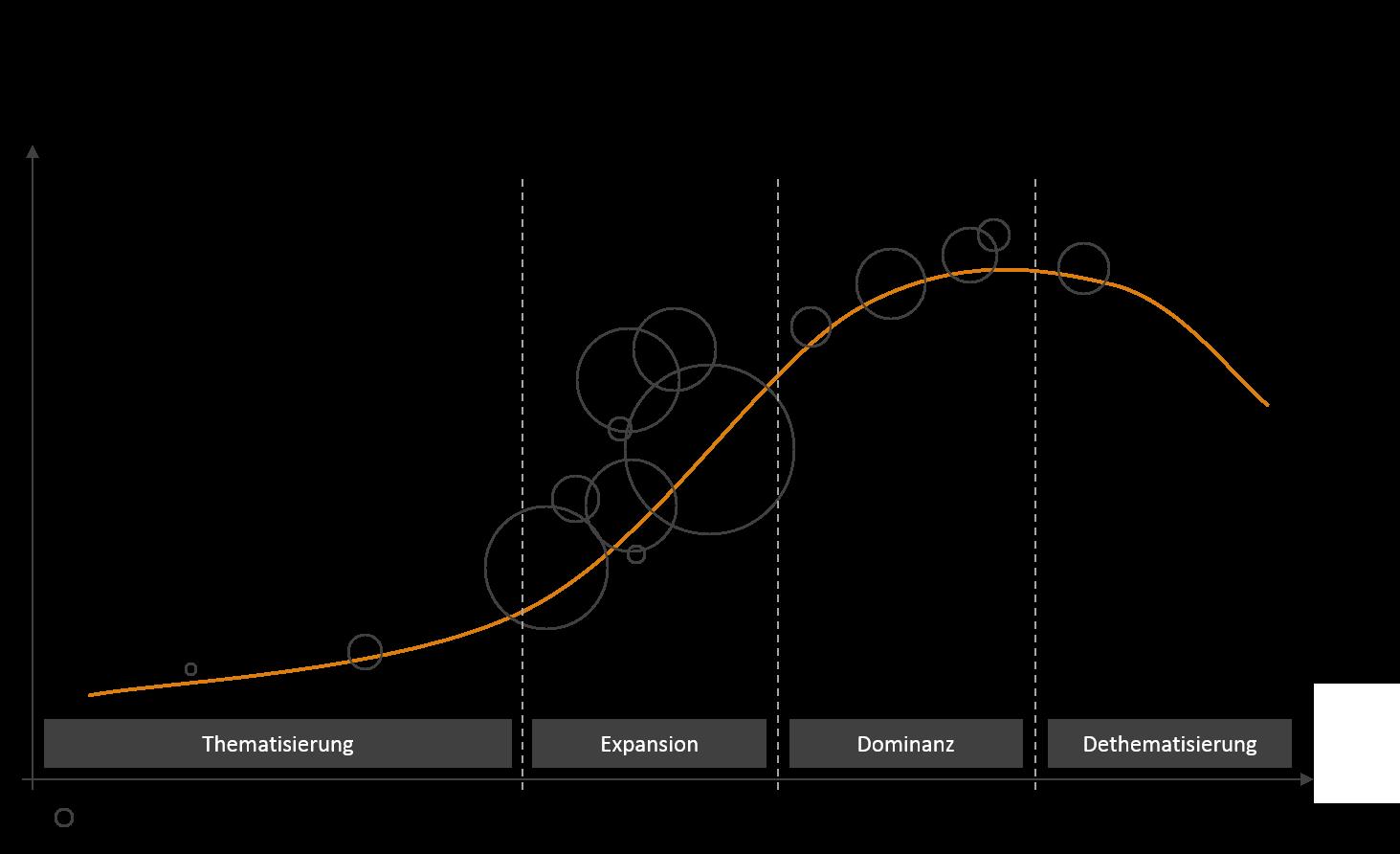 Lebenszyklus_2018